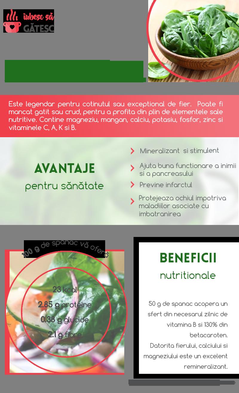 infografic-spanac